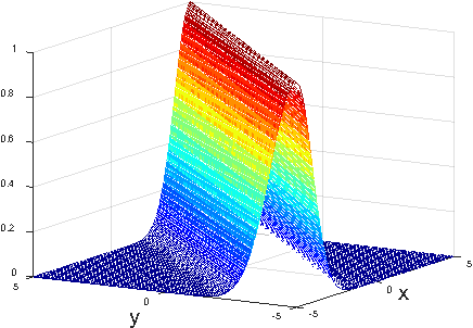 Figure 1 for Constrained Maximum Correntropy Adaptive Filtering
