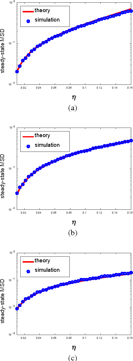 Figure 3 for Constrained Maximum Correntropy Adaptive Filtering