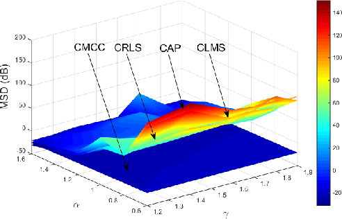 Figure 2 for Constrained Maximum Correntropy Adaptive Filtering