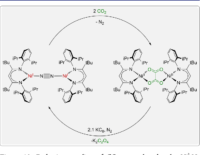 Figure 12 From Activation Of Small Molecules At Nickeli Moieties