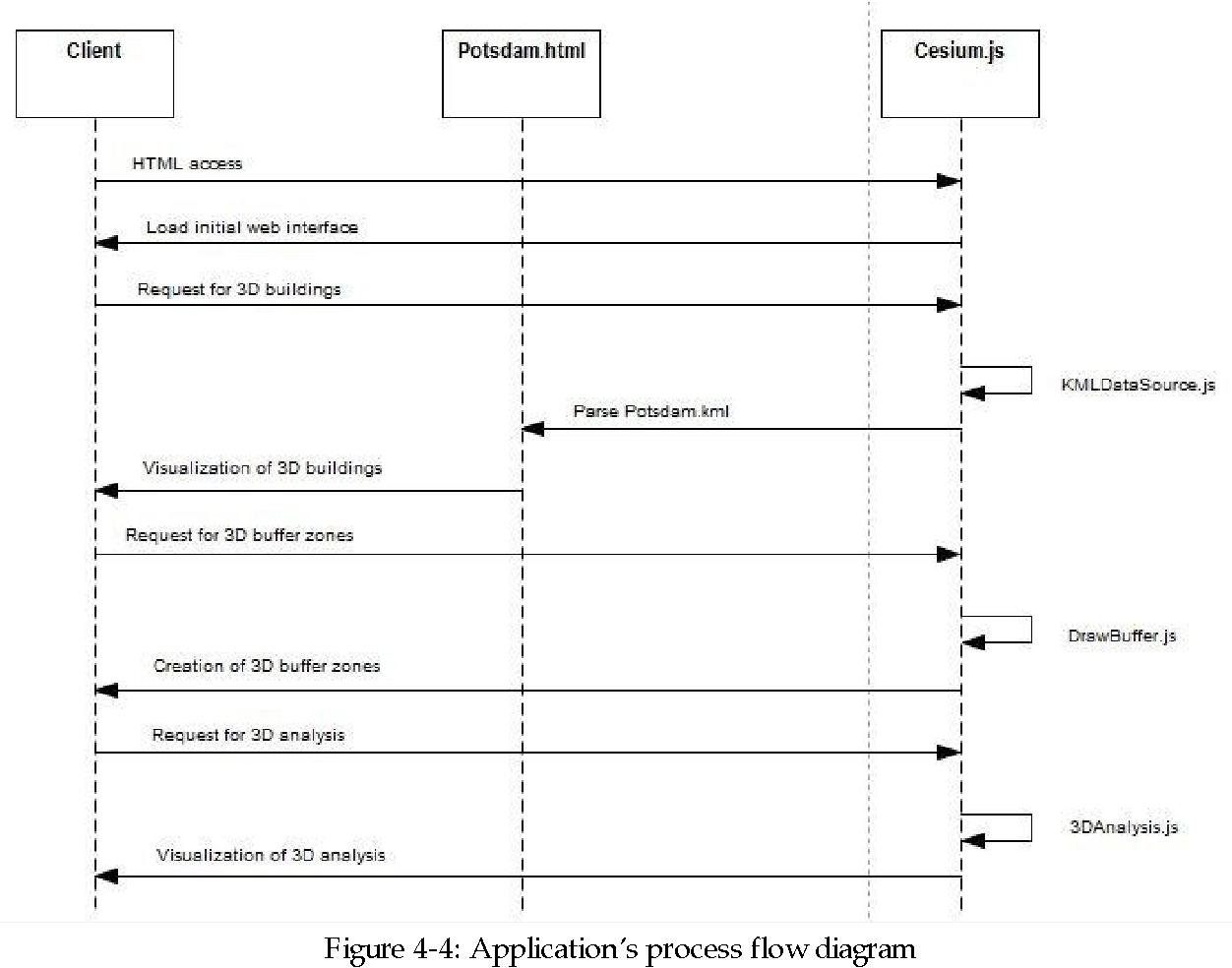 Claudio Piccinini Web Based 3 D Analysis And Visualization Using Process Flow Diagram Html 5 Webgl Semantic Scholar
