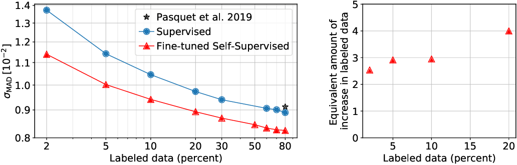 Figure 2 for Estimating Galactic Distances From Images Using Self-supervised Representation Learning