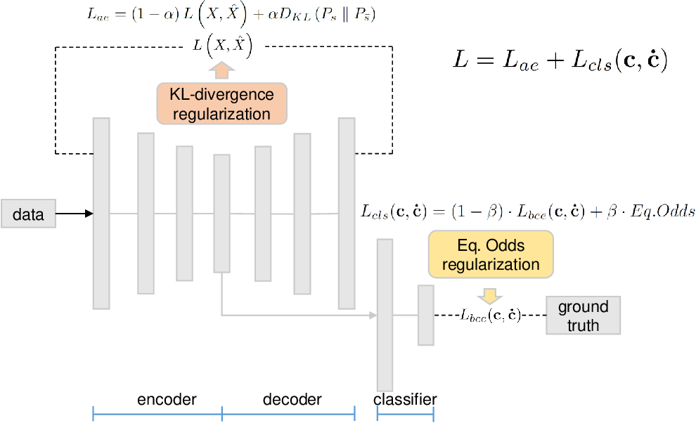 Figure 1 for FairNN- Conjoint Learning of Fair Representations for Fair Decisions