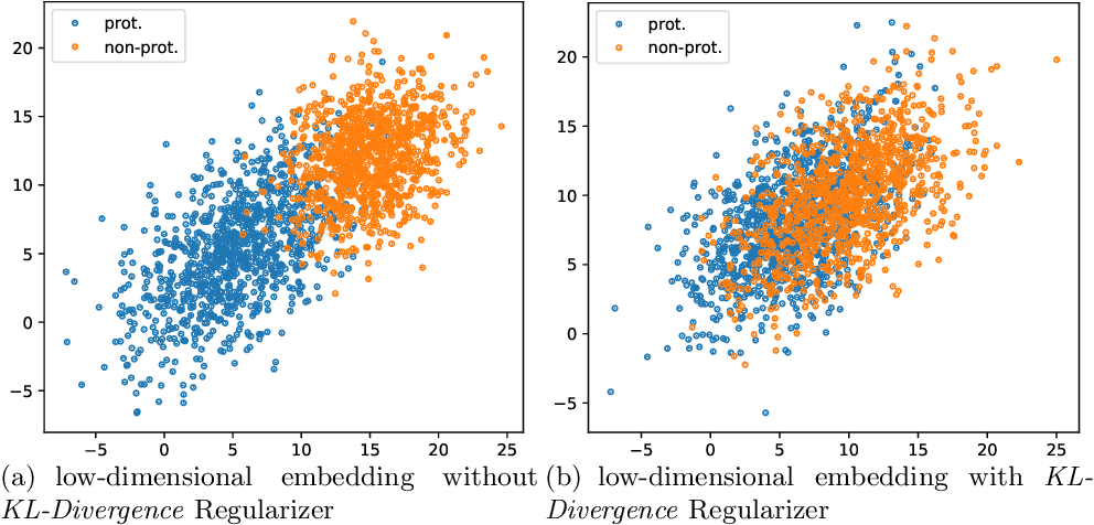 Figure 3 for FairNN- Conjoint Learning of Fair Representations for Fair Decisions