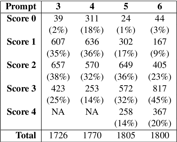 Figure 1 for Co-Attention Based Neural Network for Source-Dependent Essay Scoring