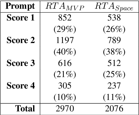 Figure 2 for Co-Attention Based Neural Network for Source-Dependent Essay Scoring
