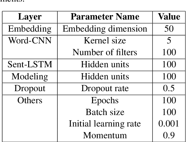 Figure 3 for Co-Attention Based Neural Network for Source-Dependent Essay Scoring