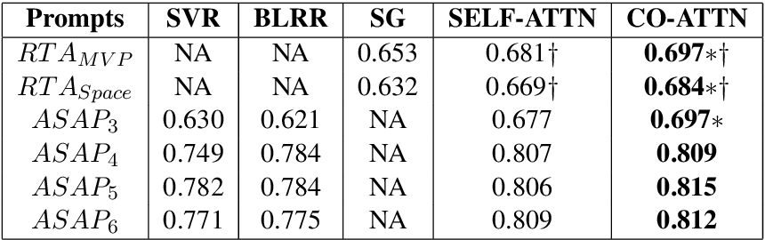 Figure 4 for Co-Attention Based Neural Network for Source-Dependent Essay Scoring