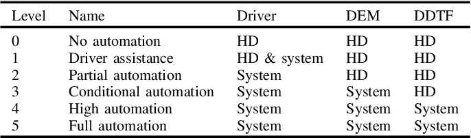 Figure 3 for Key Ingredients of Self-Driving Cars