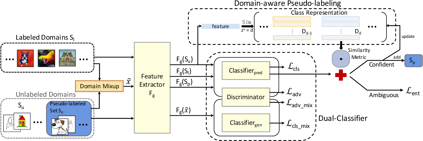 Figure 3 for Better Pseudo-label: Joint Domain-aware Label and Dual-classifier for Semi-supervised Domain Generalization