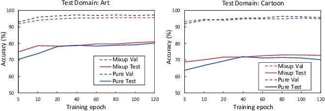 Figure 4 for Better Pseudo-label: Joint Domain-aware Label and Dual-classifier for Semi-supervised Domain Generalization