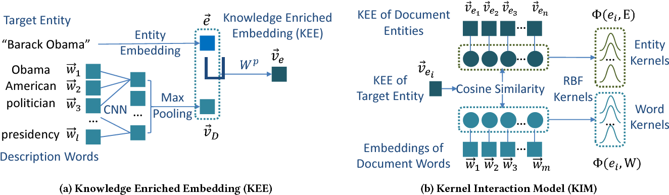 Figure 1 for Towards Better Text Understanding and Retrieval through Kernel Entity Salience Modeling