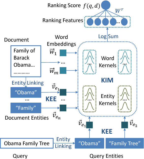 Figure 3 for Towards Better Text Understanding and Retrieval through Kernel Entity Salience Modeling
