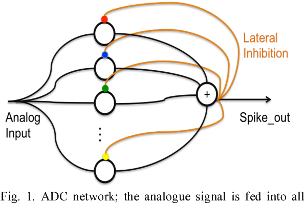 Figure 1 for A Reconfigurable Mixed-signal Implementation of a Neuromorphic ADC