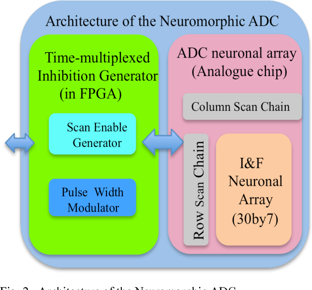 Figure 2 for A Reconfigurable Mixed-signal Implementation of a Neuromorphic ADC