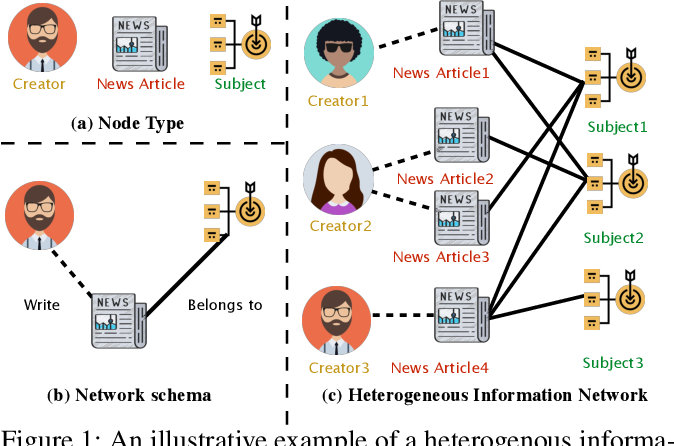 Figure 1 for HGAT: Hierarchical Graph Attention Network for Fake News Detection