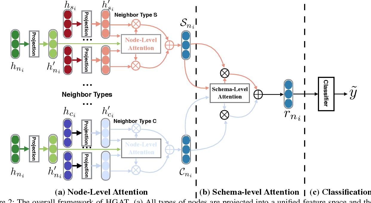 Figure 3 for HGAT: Hierarchical Graph Attention Network for Fake News Detection