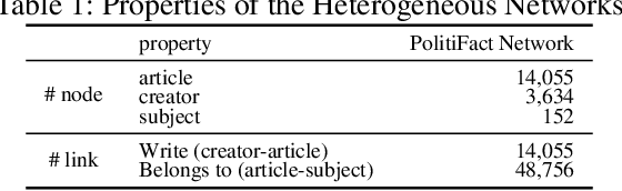 Figure 2 for HGAT: Hierarchical Graph Attention Network for Fake News Detection