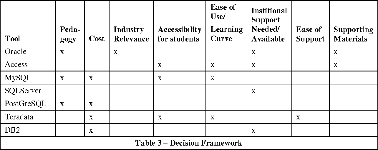 PDF] Revisiting Database Resource Choice: A Framework for DBMS