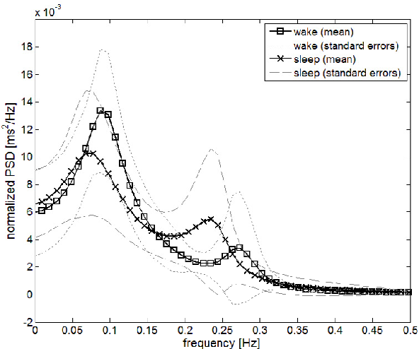 Time-frequency analysis of heart rate variability for sleep