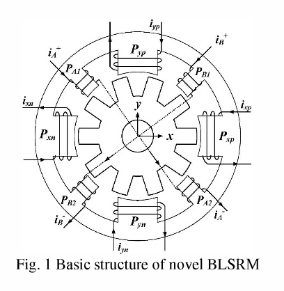 Suspending Control Method Of Blsrm Based On Adaptive Fuzzy Pid