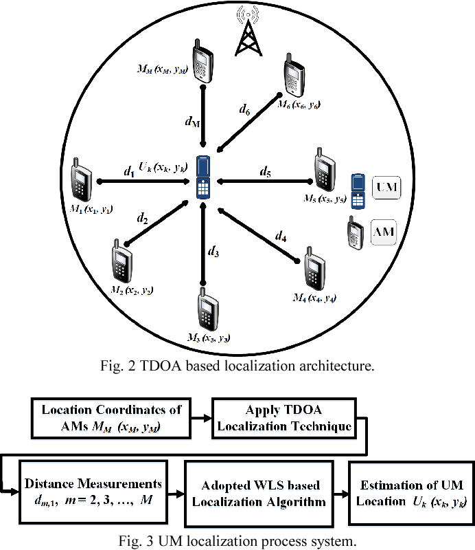 TDOA based Localization Architecture for M2M Communications over