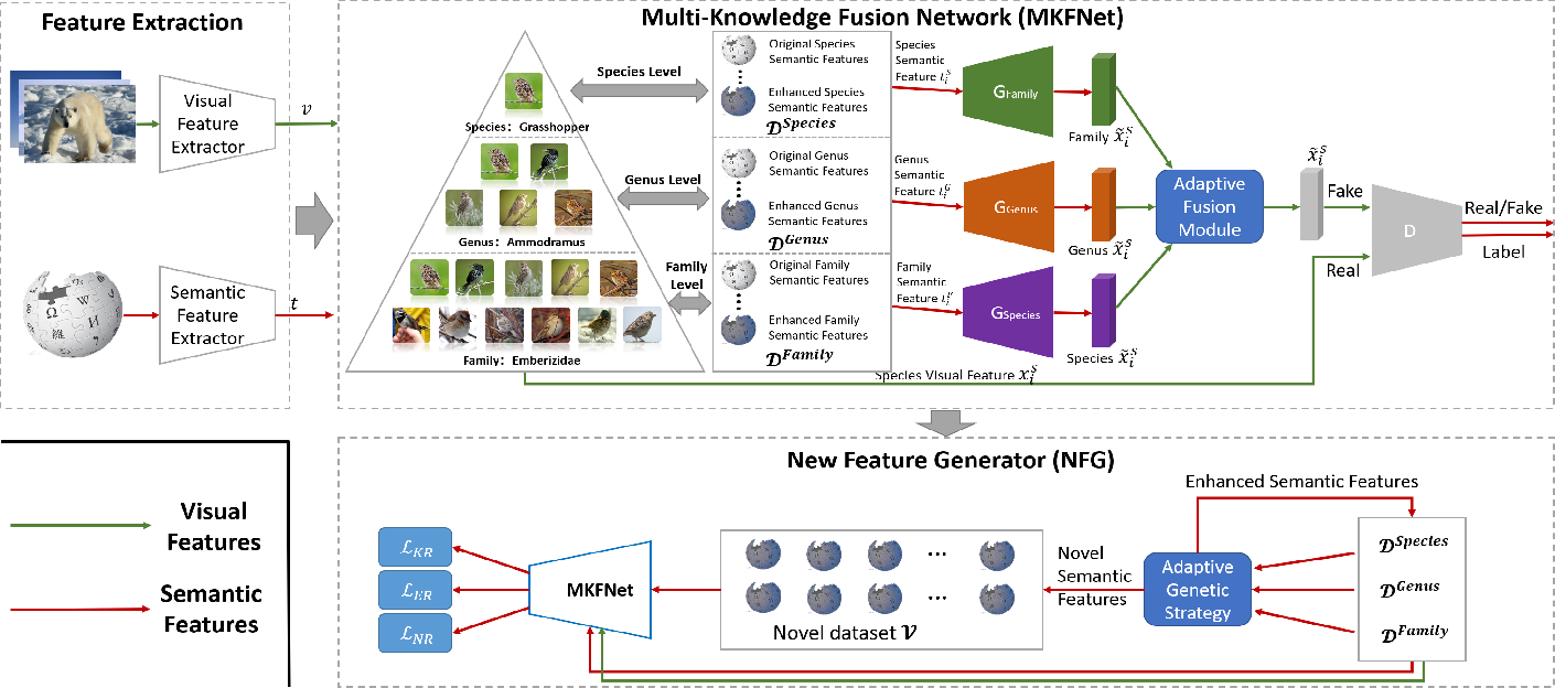 Figure 2 for Multi-Knowledge Fusion for New Feature Generation in Generalized Zero-Shot Learning