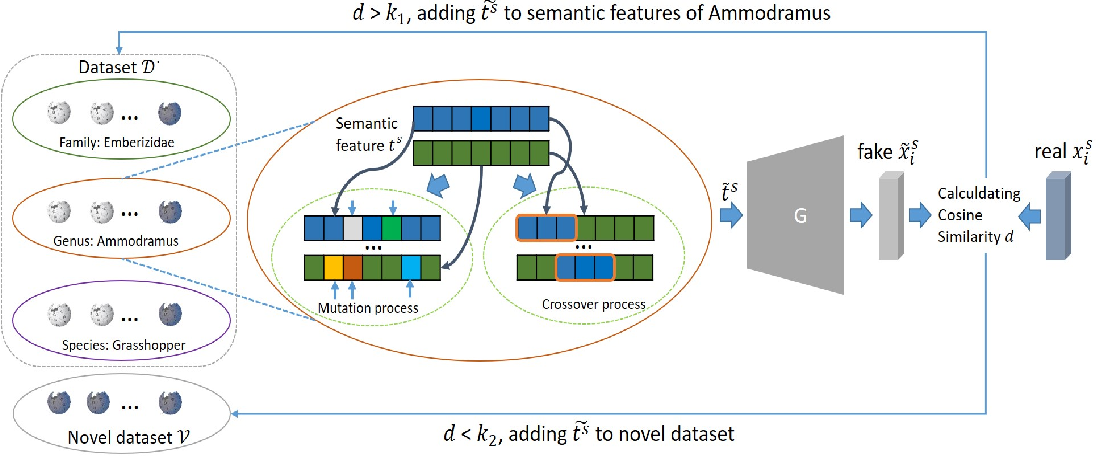 Figure 4 for Multi-Knowledge Fusion for New Feature Generation in Generalized Zero-Shot Learning