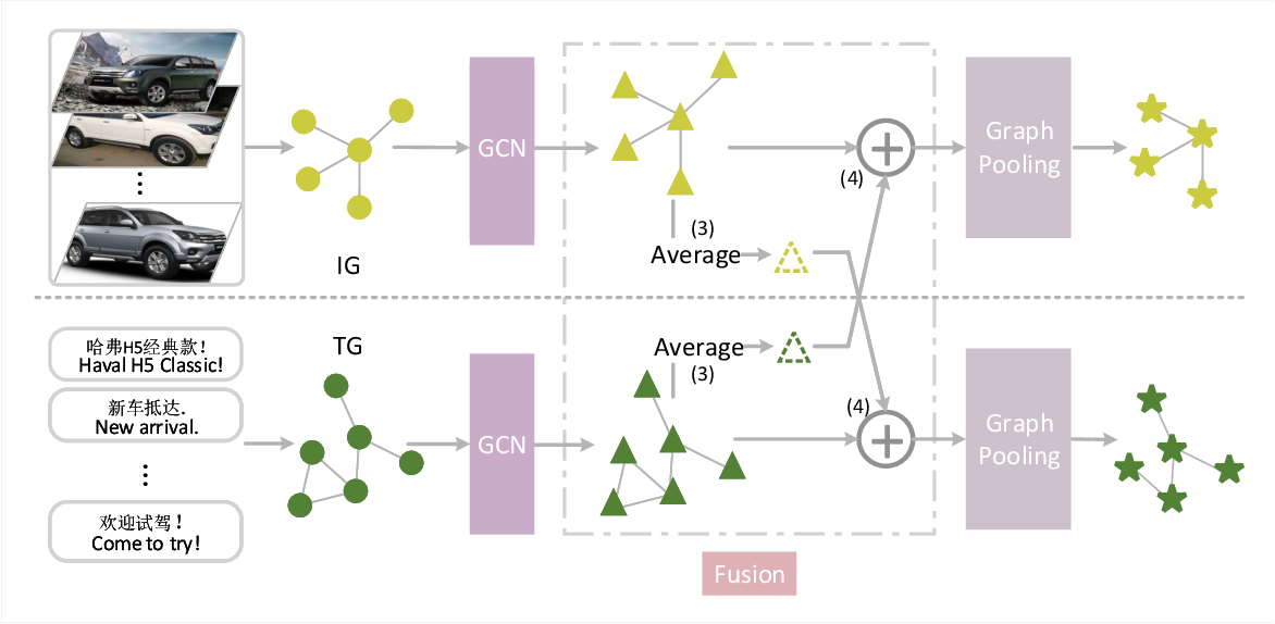 Figure 1 for Towards Better Graph Representation: Two-Branch Collaborative Graph Neural Networks for Multimodal Marketing Intention Detection