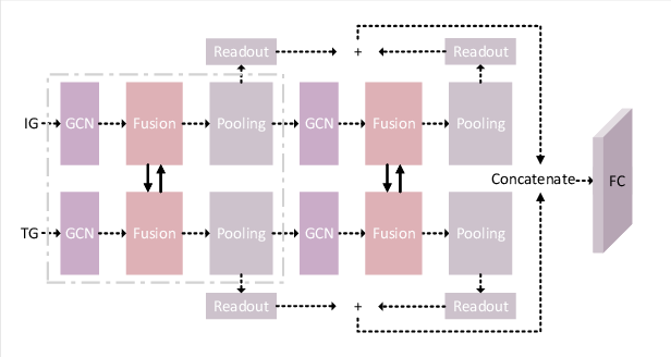 Figure 3 for Towards Better Graph Representation: Two-Branch Collaborative Graph Neural Networks for Multimodal Marketing Intention Detection