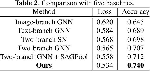 Figure 4 for Towards Better Graph Representation: Two-Branch Collaborative Graph Neural Networks for Multimodal Marketing Intention Detection