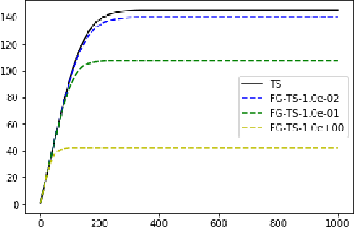 Figure 1 for Feel-Good Thompson Sampling for Contextual Bandits and Reinforcement Learning