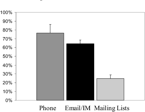 Figure 2: Percentage of people participants interact with socially via phone, email/IM, and mailing lists that they also interact with face to face.