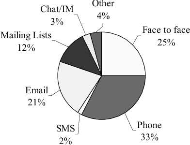 Figure 3: In a typical week, what percent of planning for social activities occurred through various communication methods.