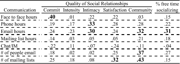 Table 1: Correlations between level of communication through various methods, and quality of social relationships.
