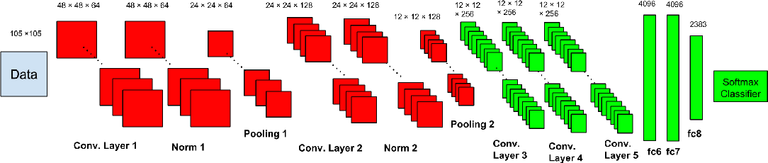 Figure 3 for Decomposition-Based Domain Adaptation for Real-World Font Recognition