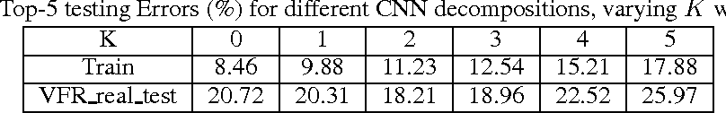 Figure 4 for Decomposition-Based Domain Adaptation for Real-World Font Recognition