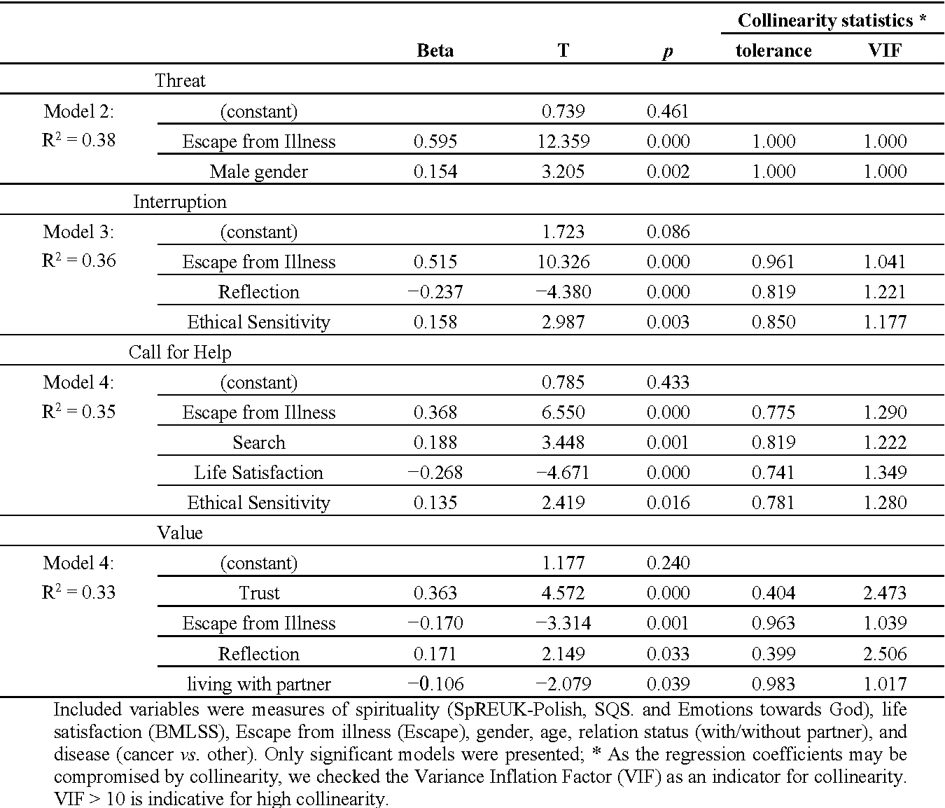 Table 6. Predictors of interpretations of illness (stepwise regression analyses).