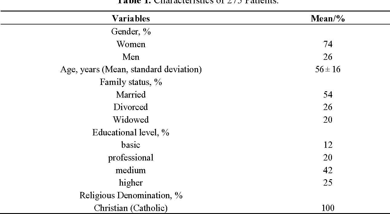 Table 1. Characteristics of 275 Patients.