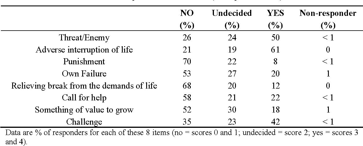 Table 2. Interpretations of Illness (multiple answers).