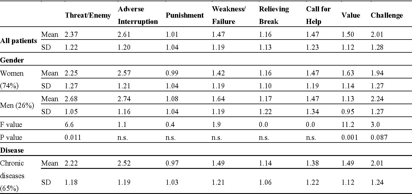 Table 4. Interpretations of illness and socio-demographic variables.