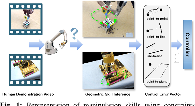 Figure 1 for Visual Geometric Skill Inference by Watching Human Demonstration