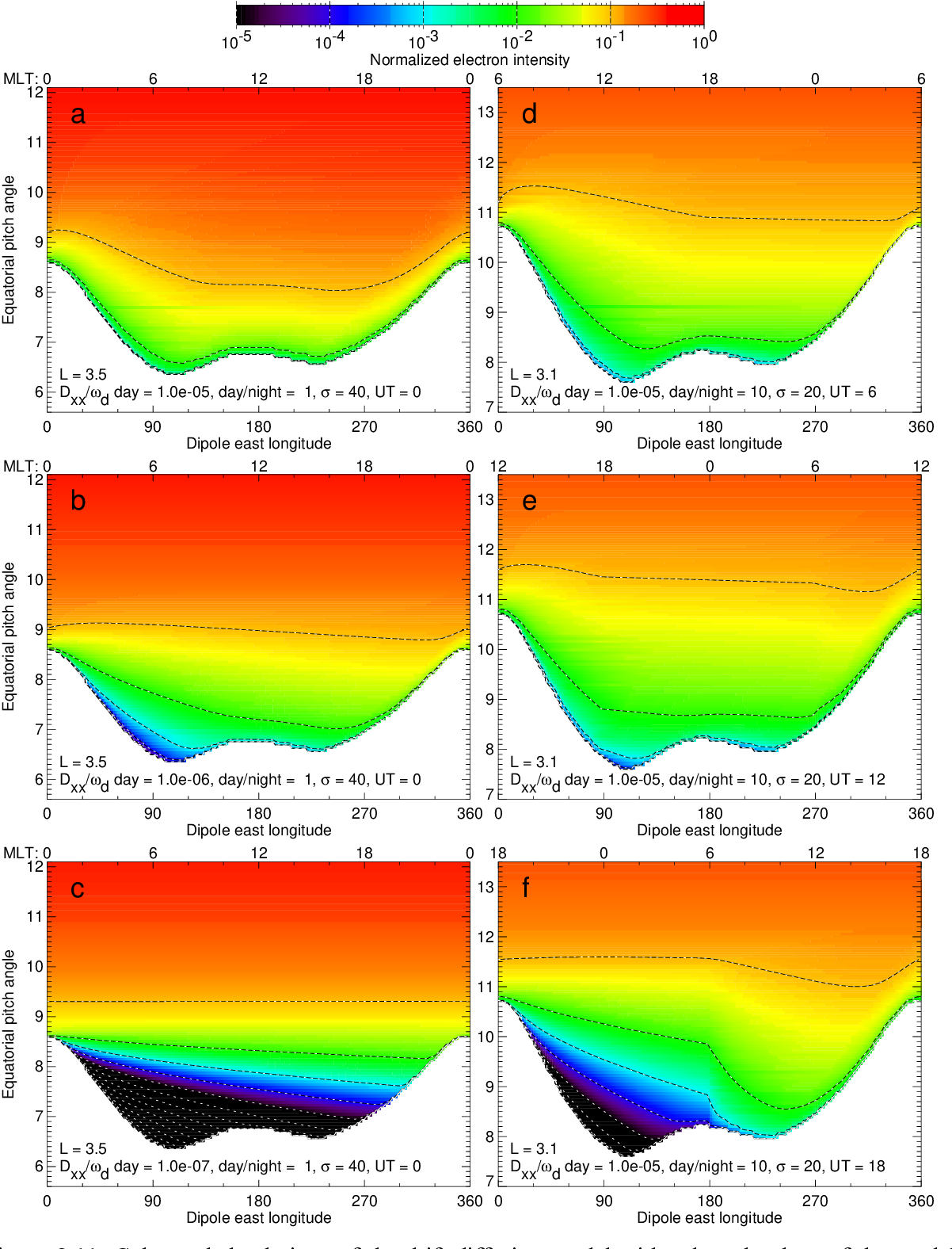 Figure 2 11 from Modeling Earth's Outer Radiation Belt