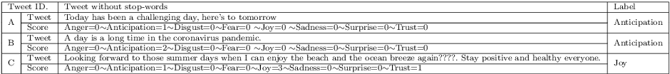 Figure 2 for Artificial Intelligence for Emotion-Semantic Trending and People Emotion Detection During COVID-19 Social Isolation