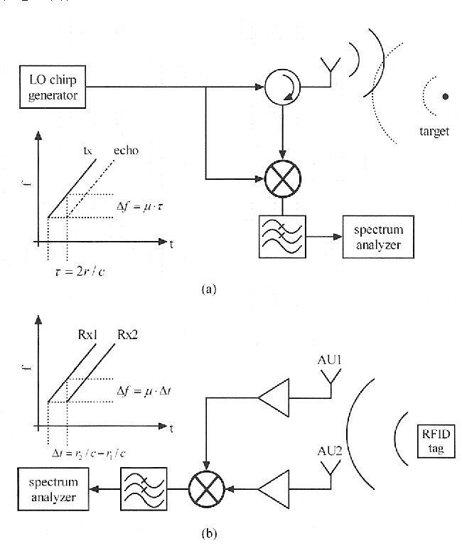 Figure 1 from Active RFID location system based on time-difference