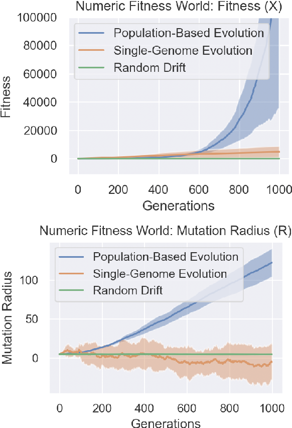 Figure 3 for Population-Based Evolution Optimizes a Meta-Learning Objective