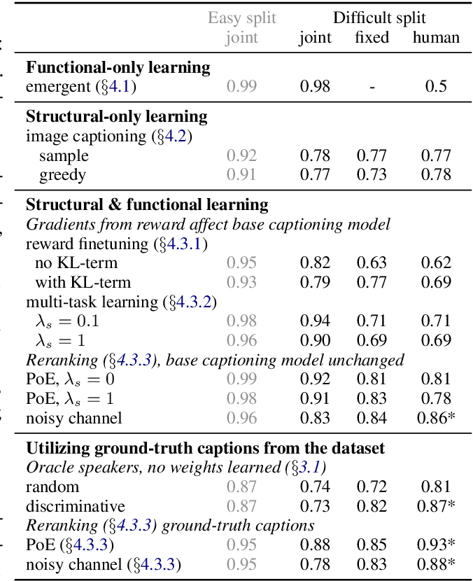 Figure 3 for Multi-agent Communication meets Natural Language: Synergies between Functional and Structural Language Learning