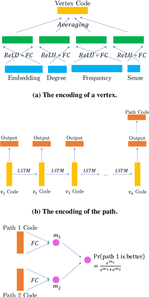 Figure 1 for Predicting ConceptNet Path Quality Using Crowdsourced Assessments of Naturalness