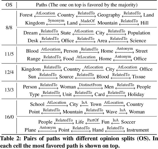 Figure 3 for Predicting ConceptNet Path Quality Using Crowdsourced Assessments of Naturalness