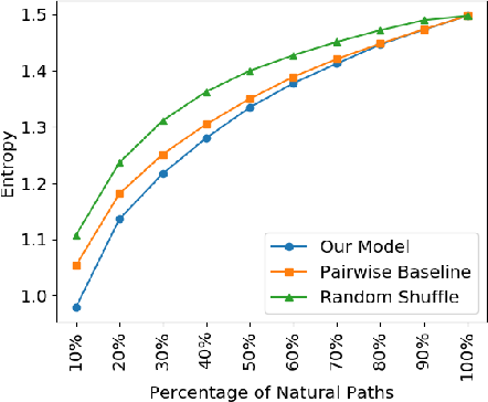Figure 4 for Predicting ConceptNet Path Quality Using Crowdsourced Assessments of Naturalness